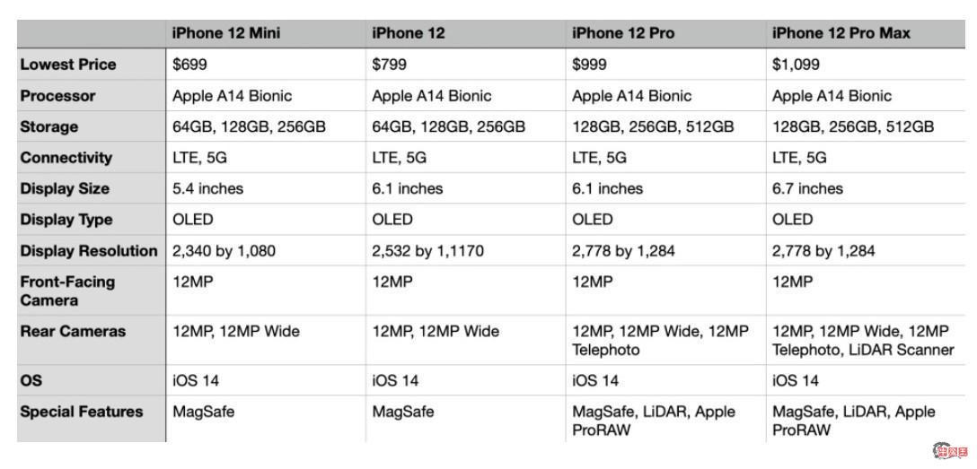 有何不同?苹果 iPhone 12/mini/Pro/Pro Max 全系规格对比-牛魔博客