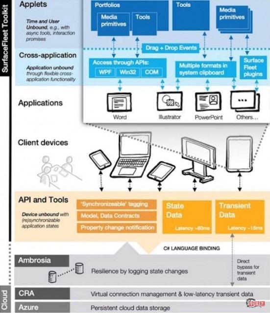 微软推出 SurfaceFleet:一种不受时空限制的计算概念-牛魔博客